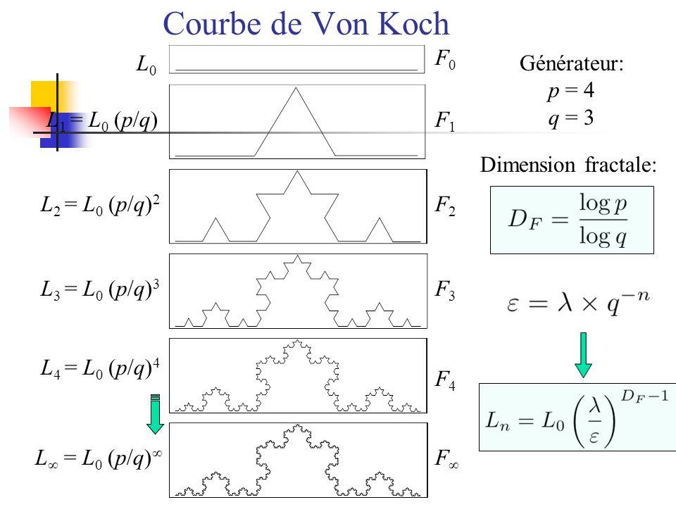 Courbe de Von Koch F0 L0 Générateur: p = 4 q = 3 L1 = L0 (p/q) F1