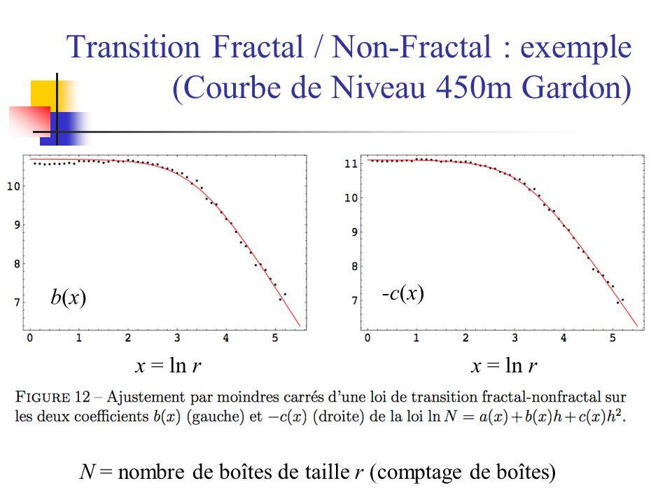 Transition Fractal / Non-Fractal : exemple (Courbe de Niveau 450m Gardon)