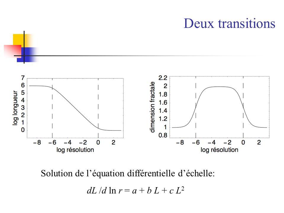 Deux transitions Solution de l'équation différentielle d'échelle: