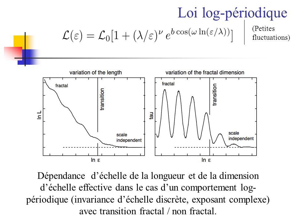 Loi log-périodique (Petites fluctuations)