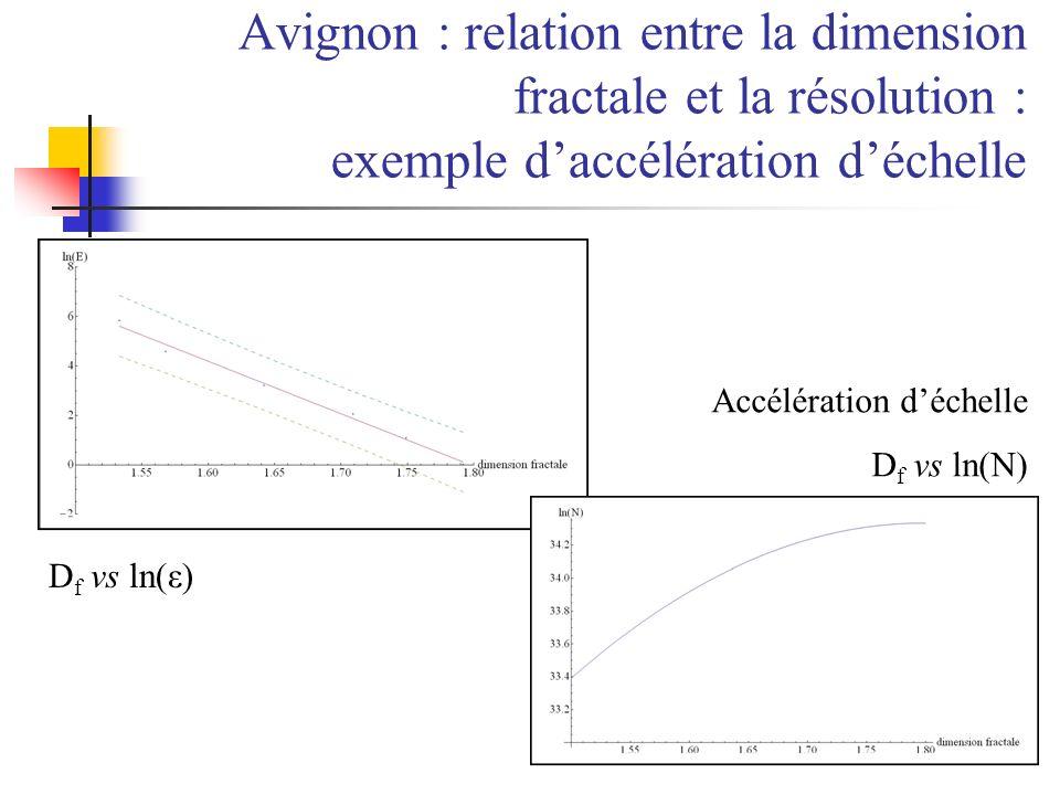 Avignon : relation entre la dimension fractale et la résolution : exemple d'accélération d'échelle