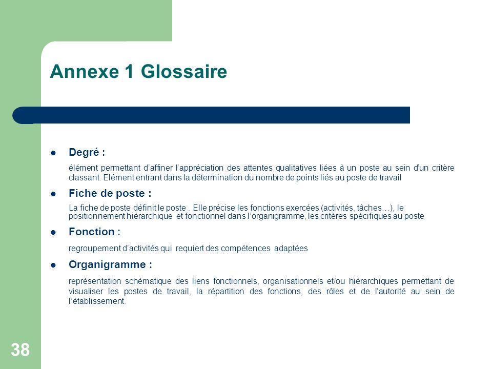 Annexe 1 Glossaire Degré : Fiche de poste : Fonction : Organigramme :