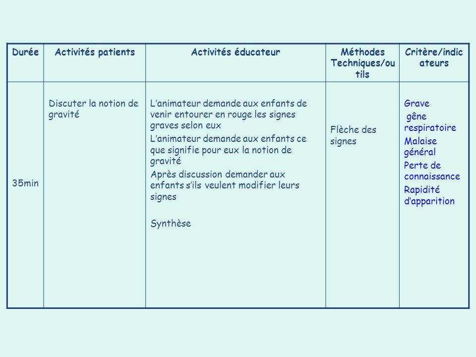 Méthodes Techniques/outils