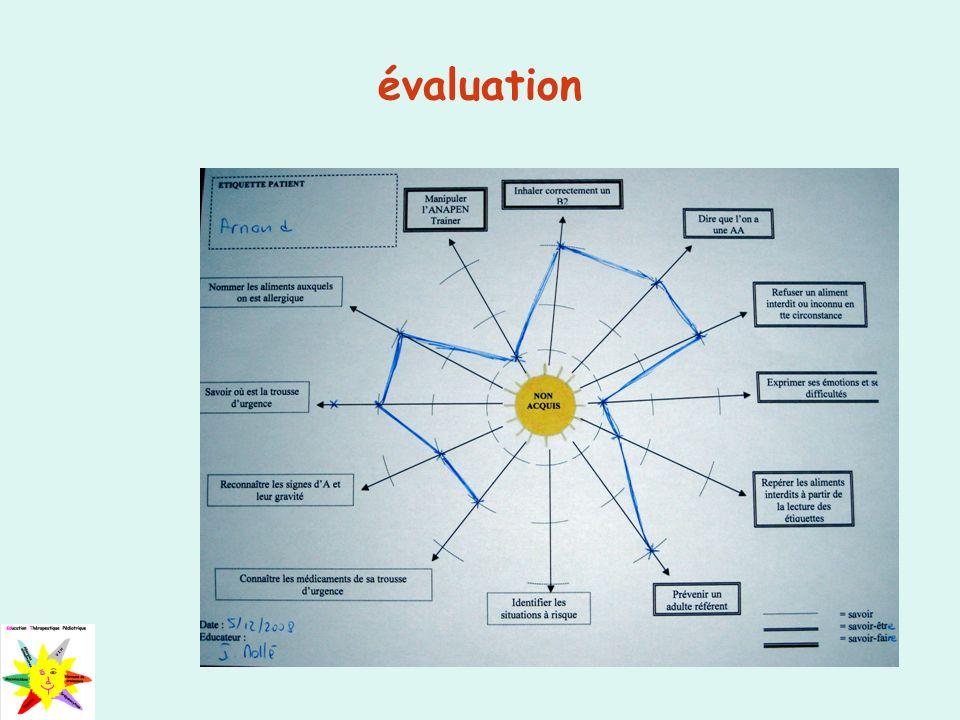 évaluation 31