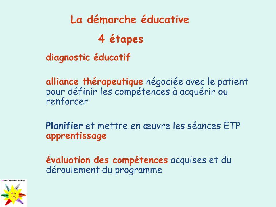 La démarche éducative 4 étapes