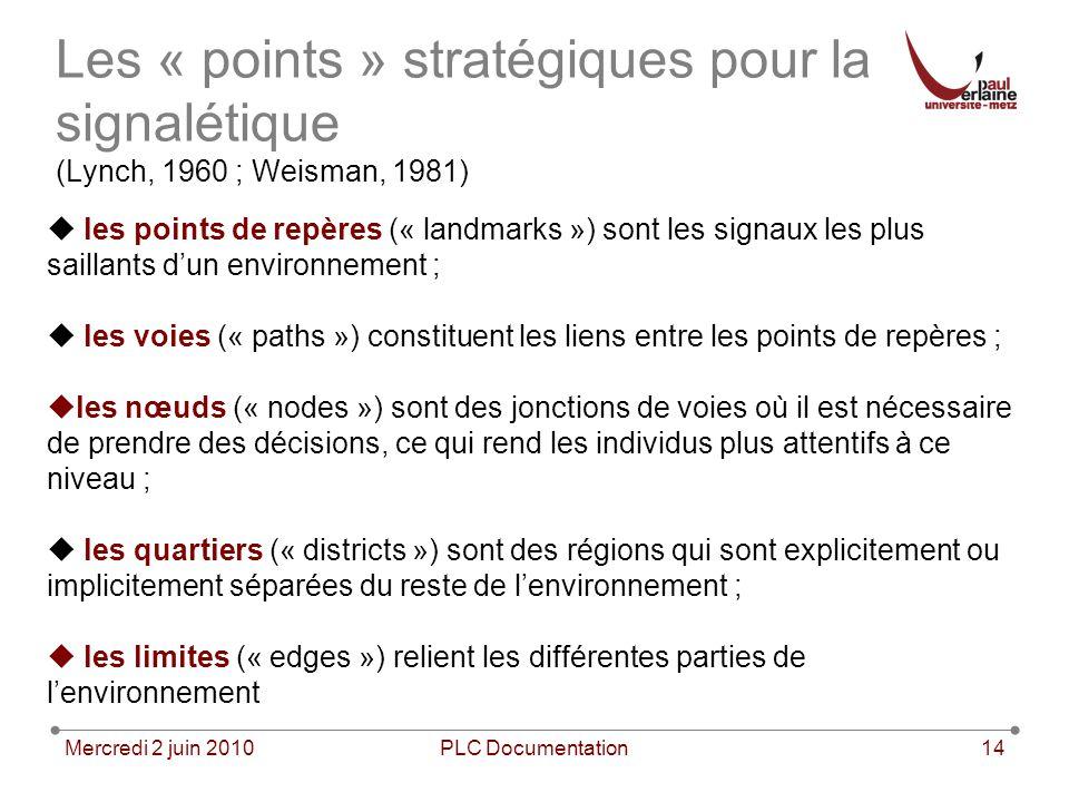 Les « points » stratégiques pour la signalétique (Lynch, 1960 ; Weisman, 1981)
