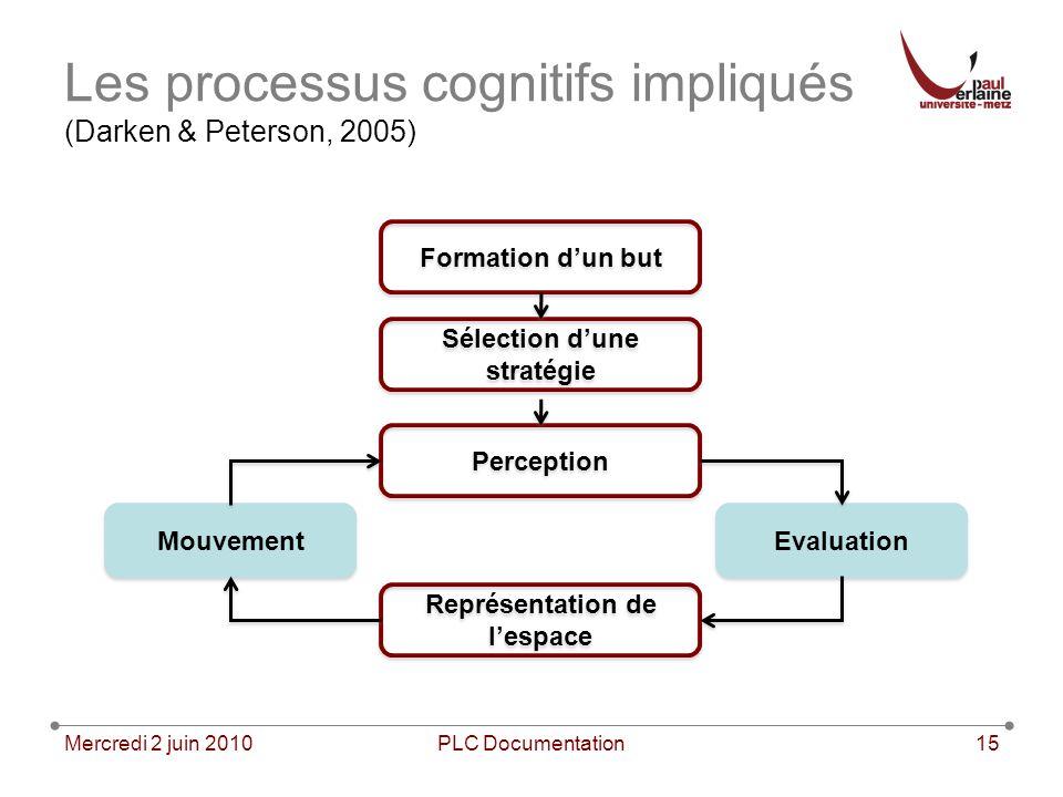 Les processus cognitifs impliqués (Darken & Peterson, 2005)