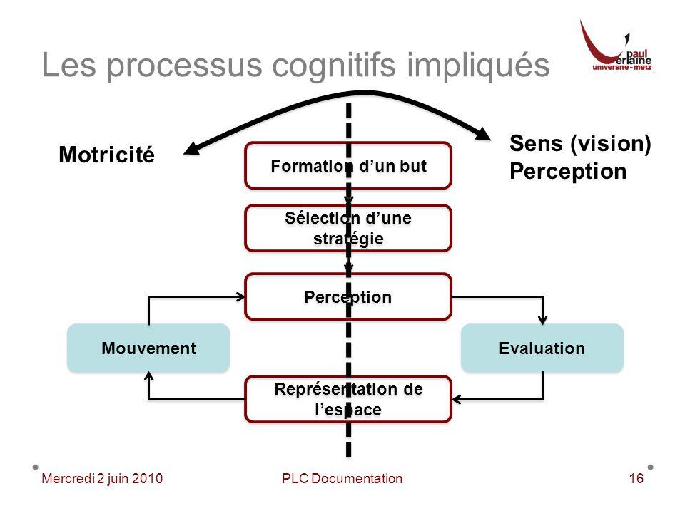 Les processus cognitifs impliqués