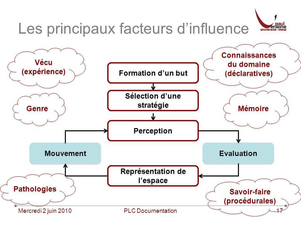 Les principaux facteurs d'influence