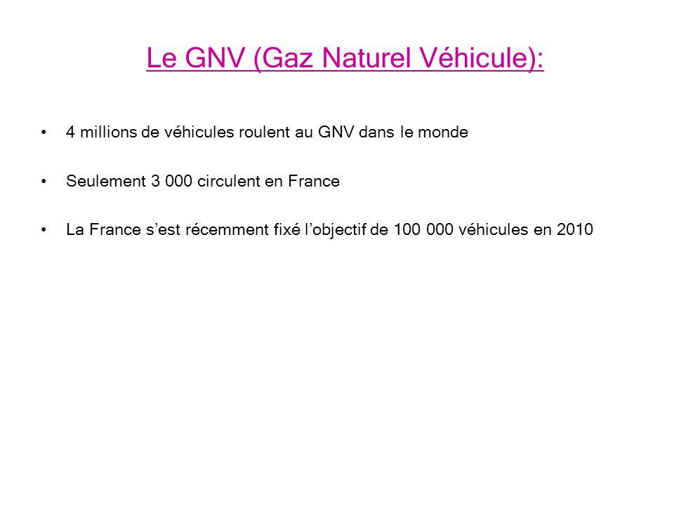 Le GNV (Gaz Naturel Véhicule):