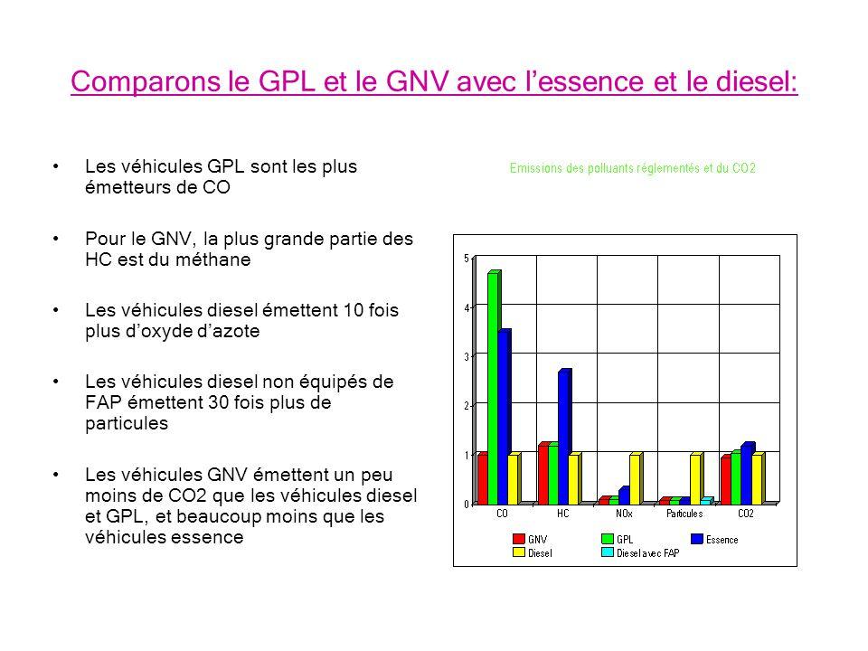 Comparons le GPL et le GNV avec l'essence et le diesel: