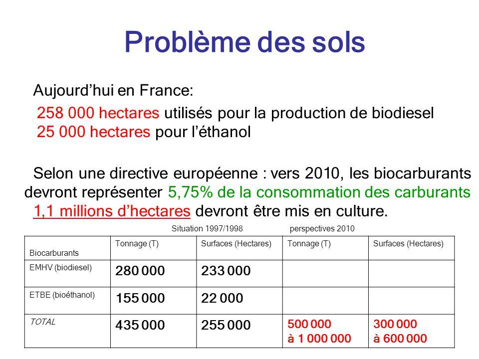 Problème des sols Aujourd'hui en France: