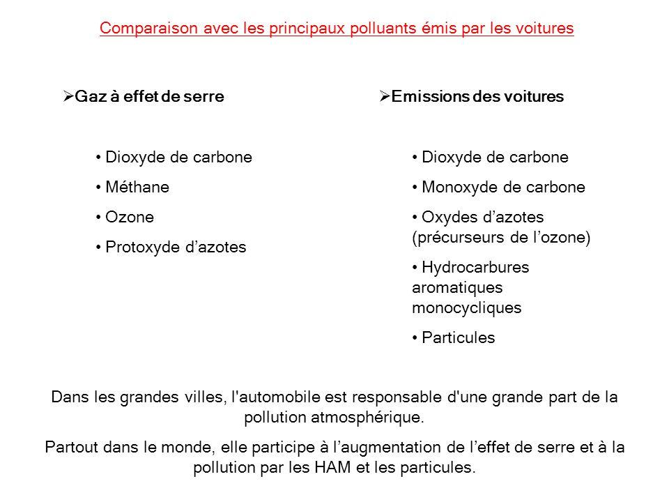 Comparaison avec les principaux polluants émis par les voitures