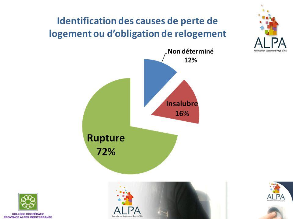 Identification des causes de perte de logement ou d'obligation de relogement