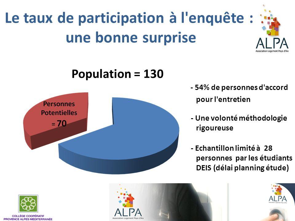 Le taux de participation à l enquête : une bonne surprise
