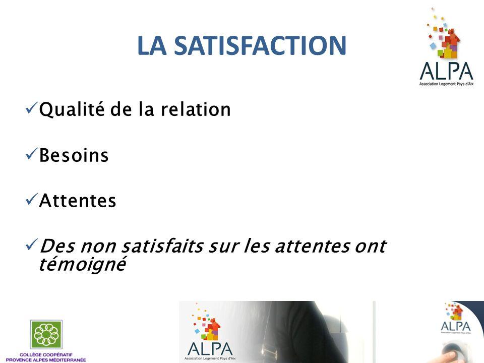 LA SATISFACTION Qualité de la relation Besoins Attentes