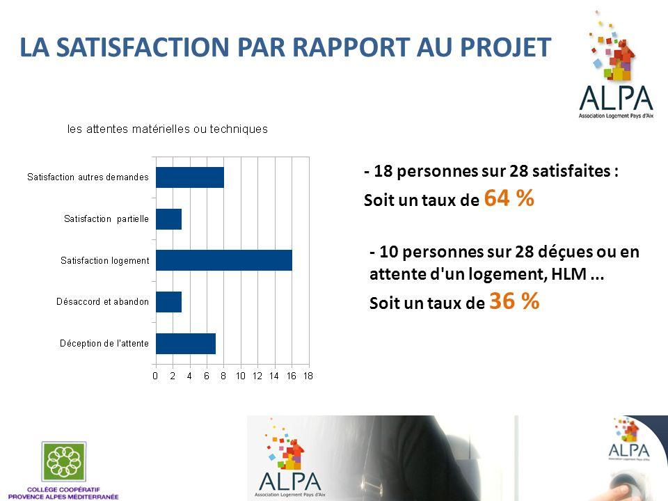 LA SATISFACTION PAR RAPPORT AU PROJET