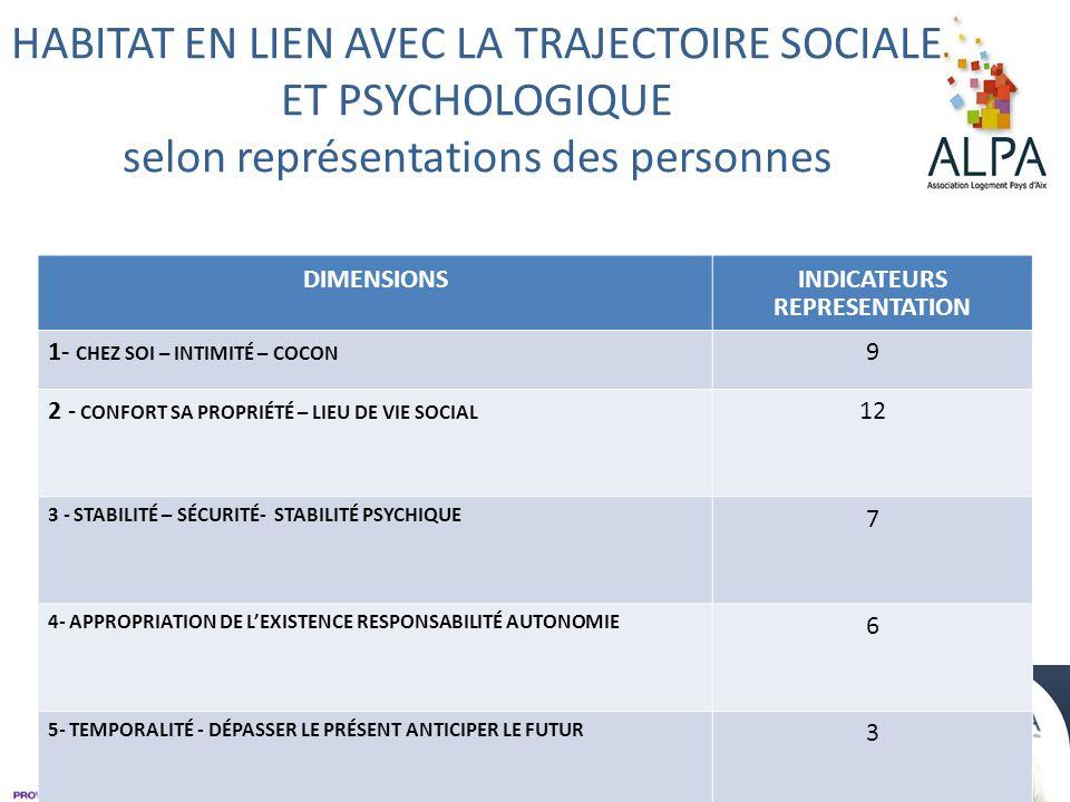 HABITAT EN LIEN AVEC LA TRAJECTOIRE SOCIALE ET PSYCHOLOGIQUE selon représentations des personnes