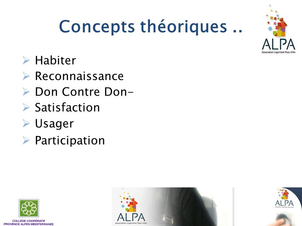 Concepts théoriques .. Habiter Reconnaissance Don Contre Don-