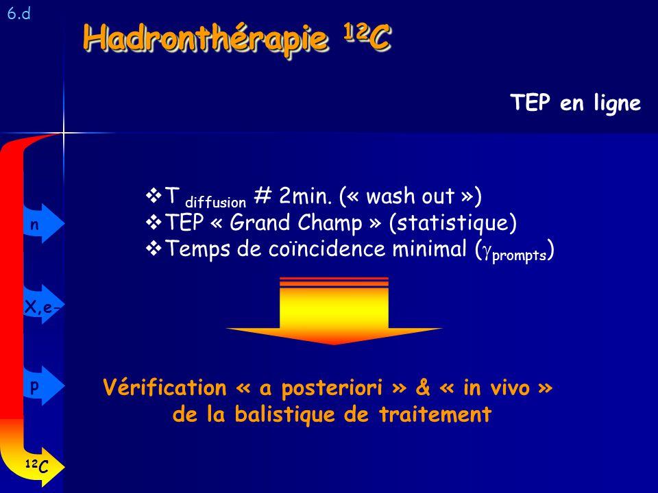 Hadronthérapie 12C TEP en ligne T diffusion # 2min. (« wash out »)
