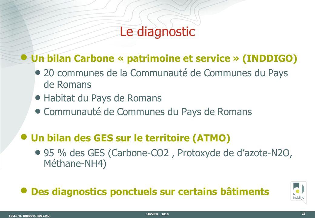 Le diagnostic Un bilan Carbone « patrimoine et service » (INDDIGO)