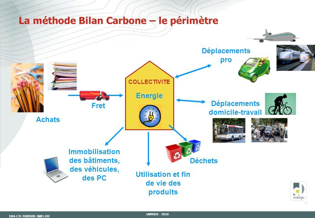La méthode Bilan Carbone – le périmètre
