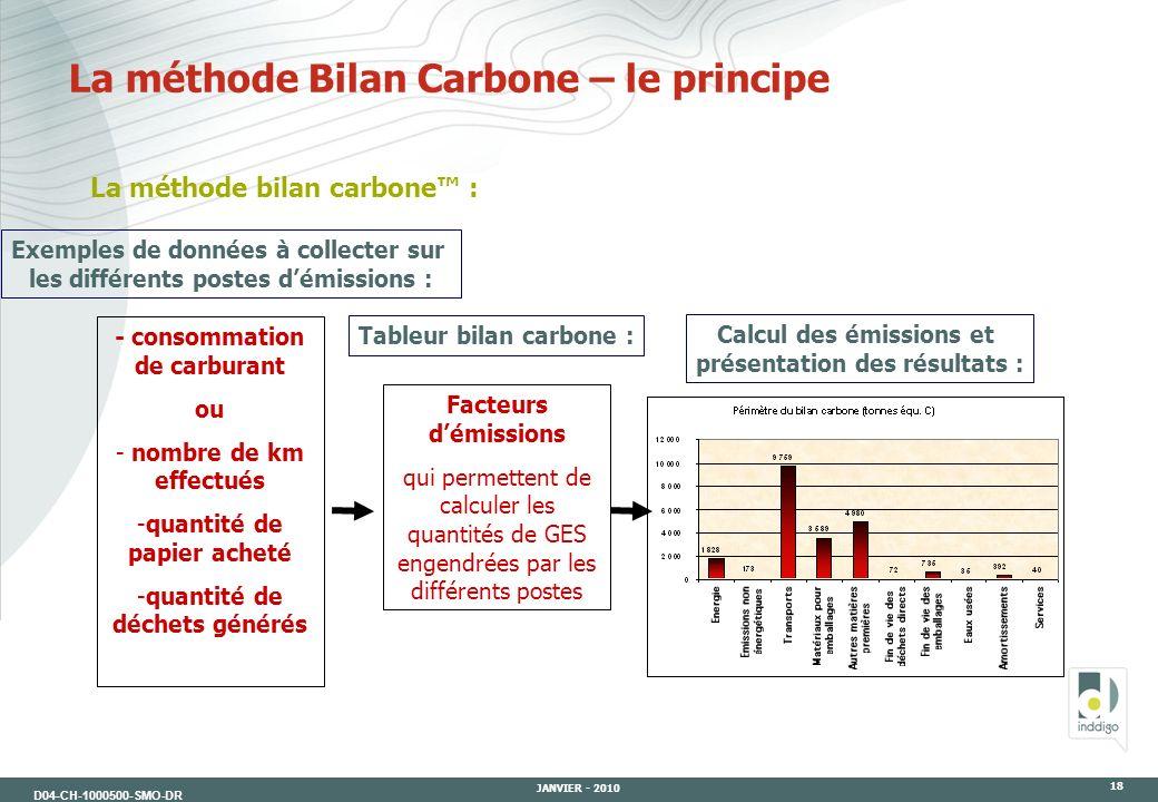 La méthode Bilan Carbone – le principe