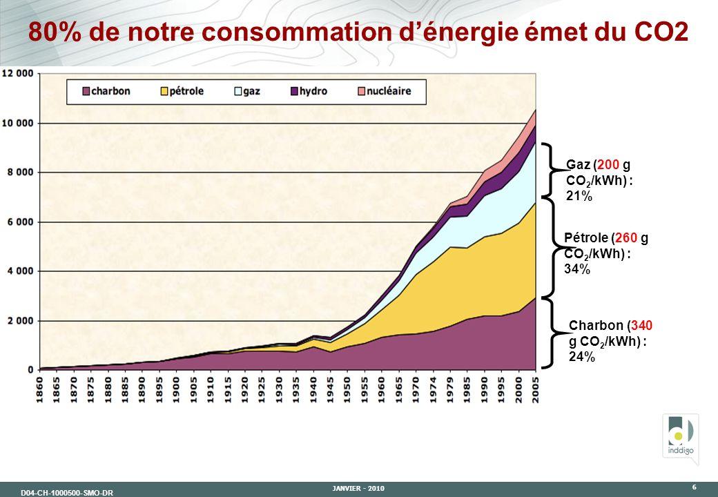 80% de notre consommation d'énergie émet du CO2