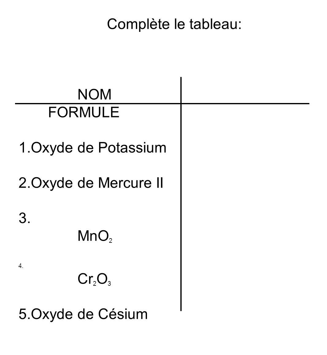Complète le tableau: NOM FORMULE 1.Oxyde de Potassium