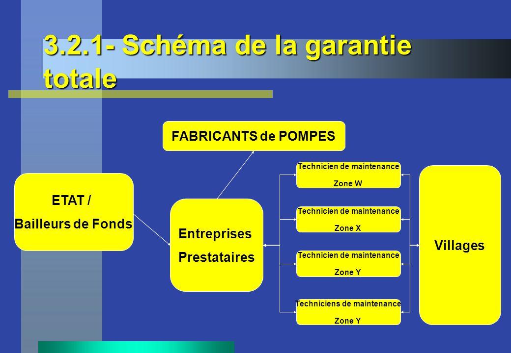 3.2.1- Schéma de la garantie totale