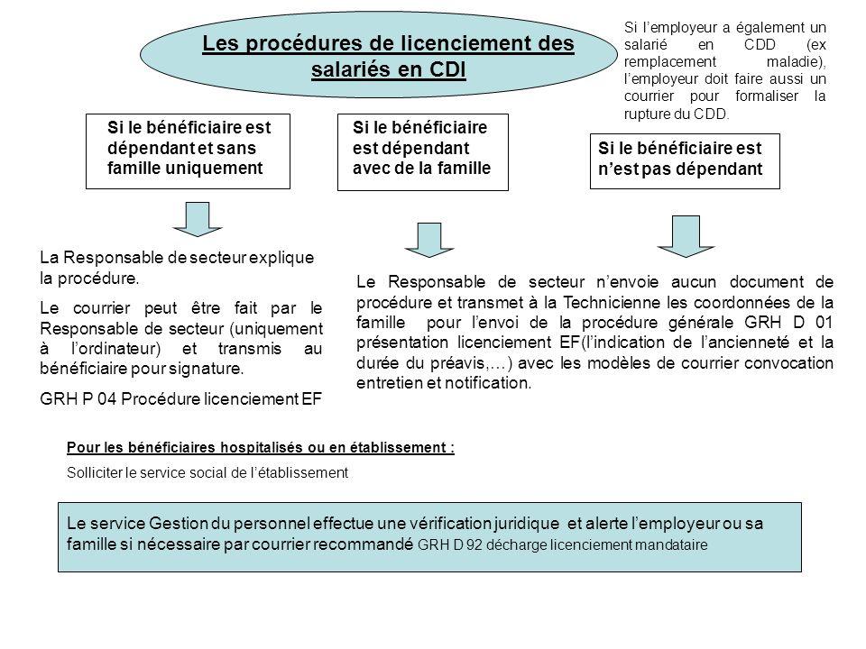 Les procédures de licenciement des salariés en CDI