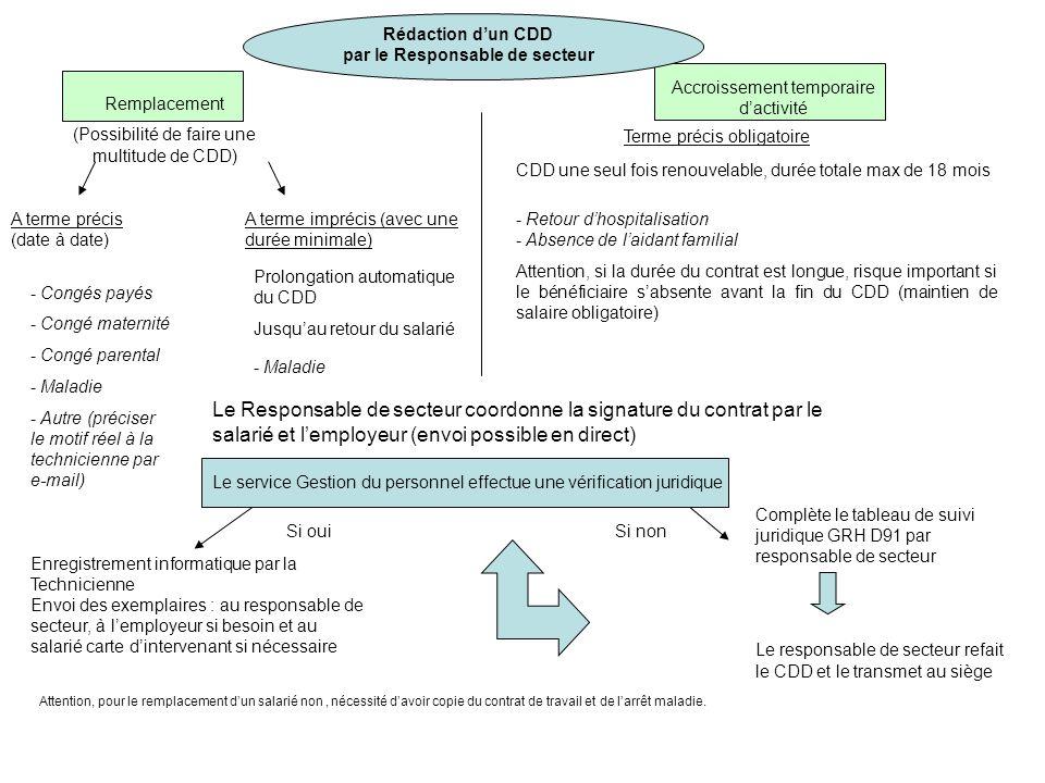 Rédaction d'un CDD par le Responsable de secteur