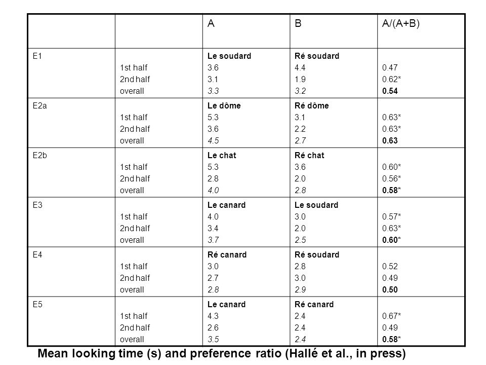 Mean looking time (s) and preference ratio (Hallé et al., in press)