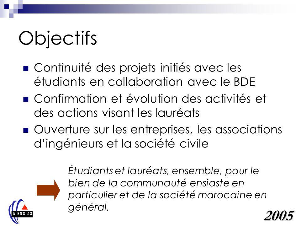 Objectifs Continuité des projets initiés avec les étudiants en collaboration avec le BDE.