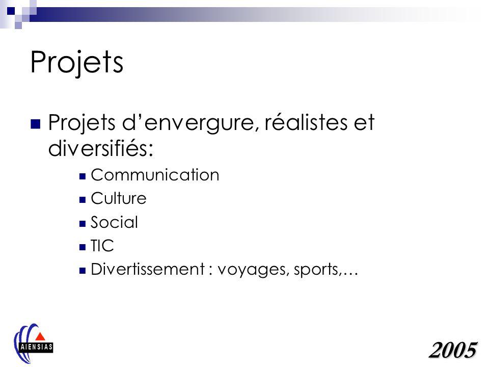 Projets 2005 Projets d'envergure, réalistes et diversifiés: