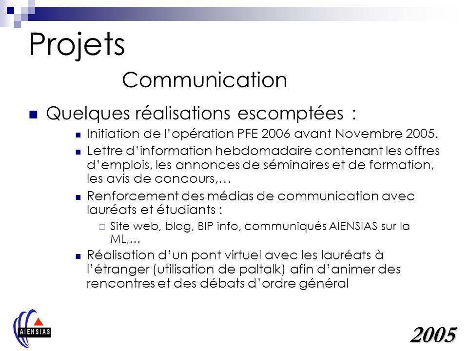 Projets Communication