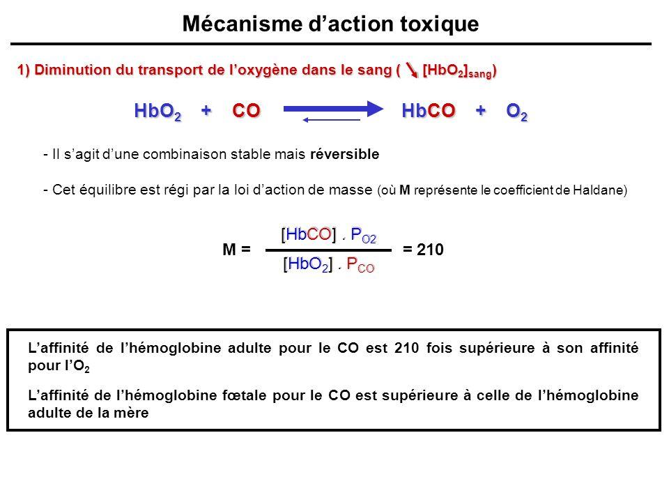 Mécanisme d'action toxique