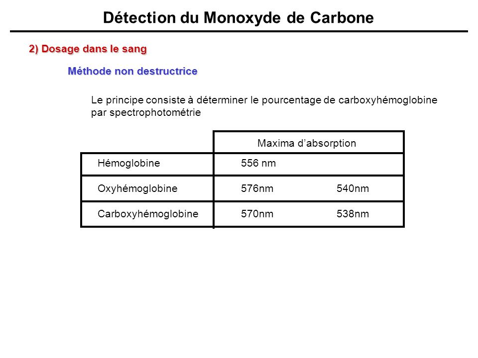 Détection du Monoxyde de Carbone