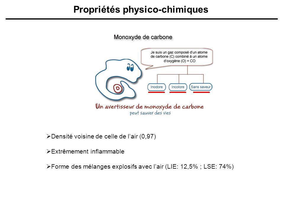 Propriétés physico-chimiques