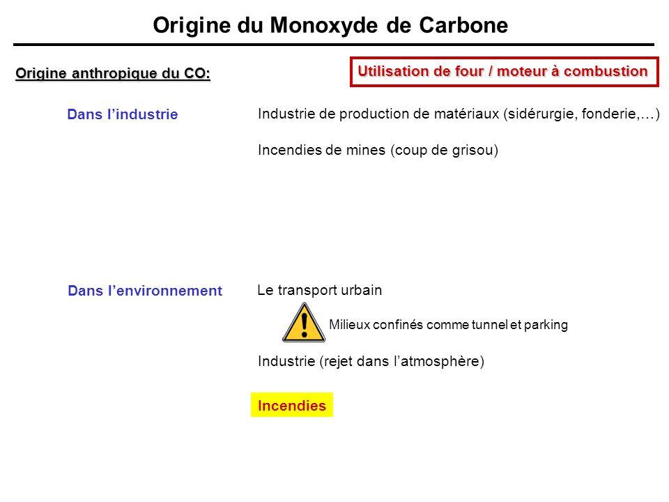 Origine du Monoxyde de Carbone