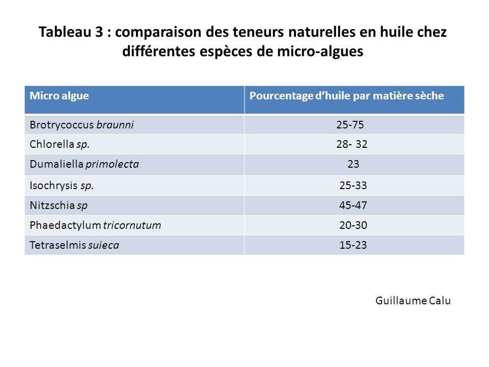 Tableau 3 : comparaison des teneurs naturelles en huile chez différentes espèces de micro-algues