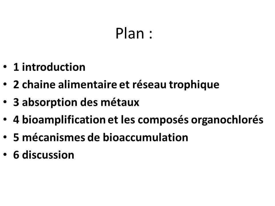 Plan : 1 introduction 2 chaine alimentaire et réseau trophique