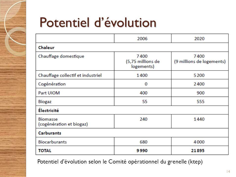 Potentiel d'évolution