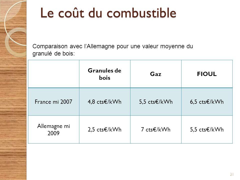 Le coût du combustible Comparaison avec l'Allemagne pour une valeur moyenne du granulé de bois: Granules de bois.
