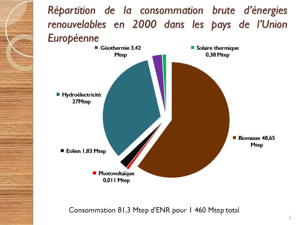 Répartition de la consommation brute d'énergies renouvelables en 2000 dans les pays de l'Union Européenne