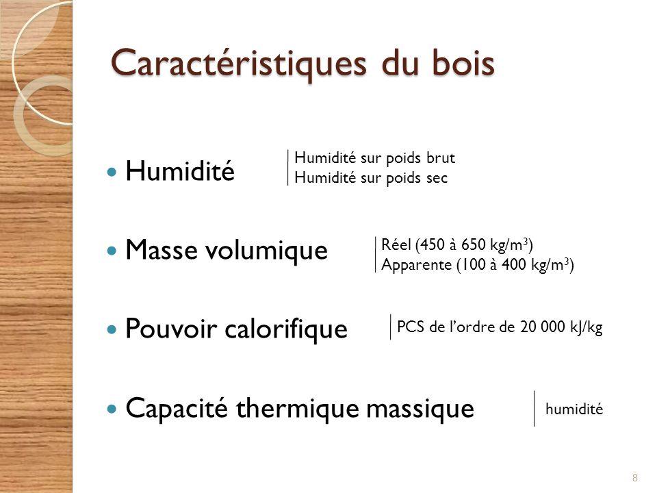 biomasse et chauffage au bois l int r t du chauffage au bois ppt t l charger. Black Bedroom Furniture Sets. Home Design Ideas