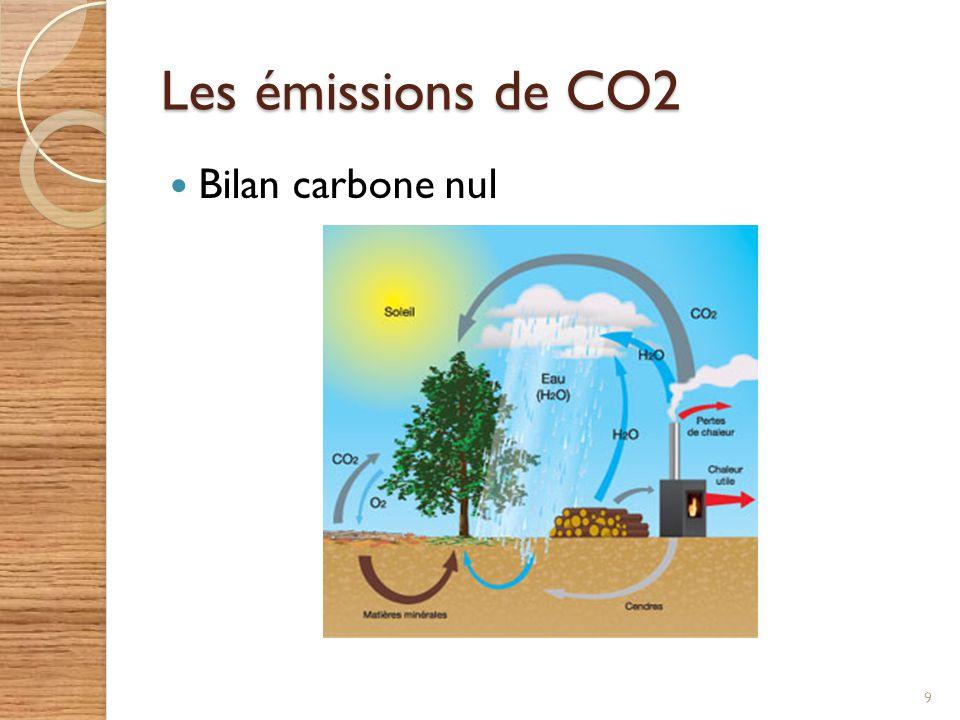 Les émissions de CO2 Bilan carbone nul