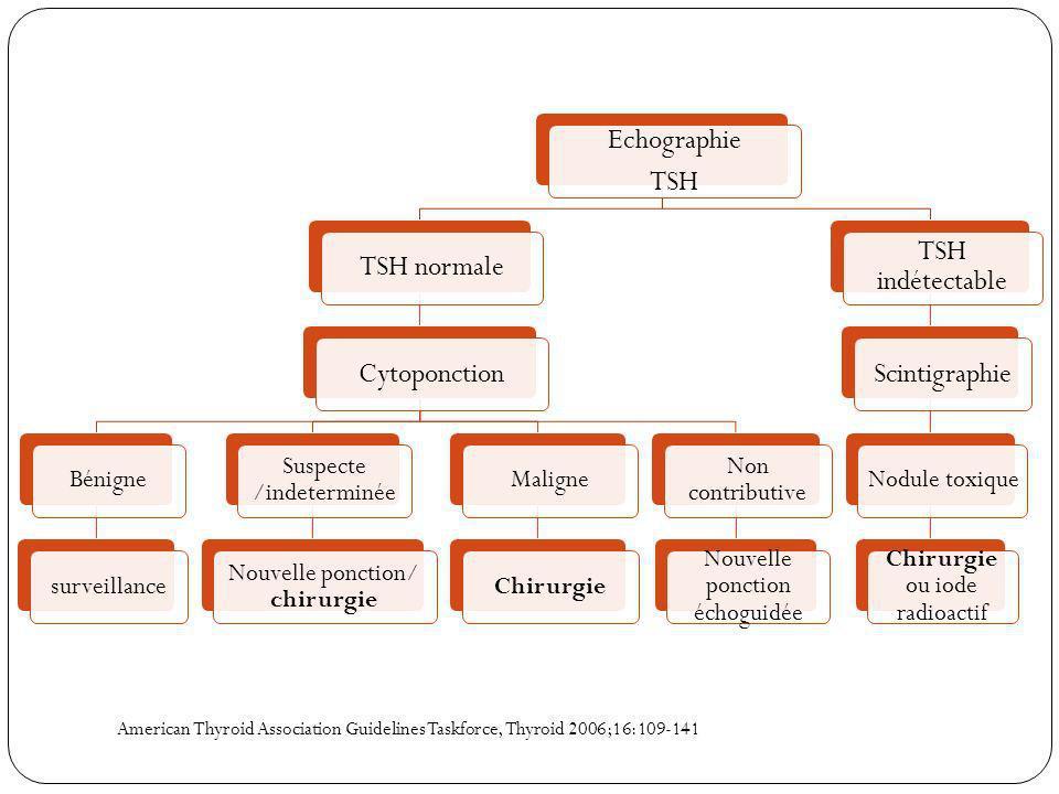 Echographie TSH TSH normale Cytoponction TSH indétectable