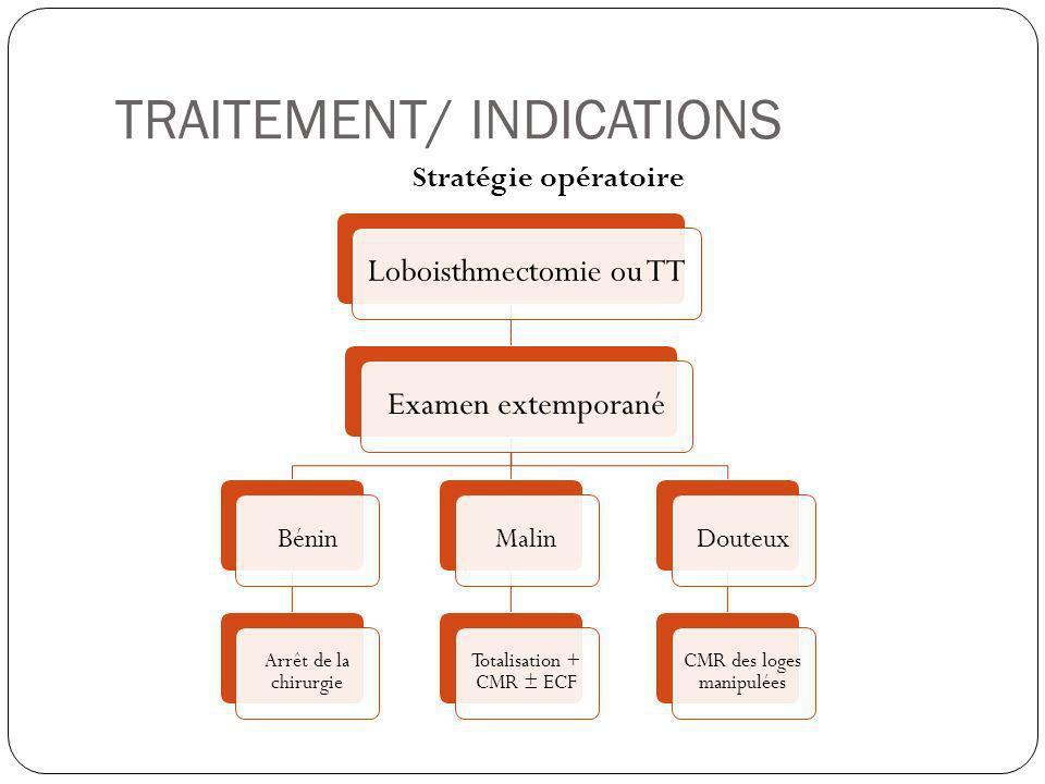 TRAITEMENT/ INDICATIONS