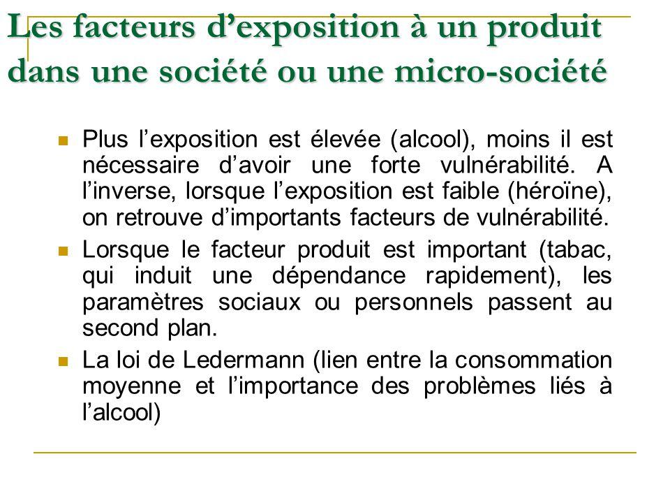 Les facteurs d'exposition à un produit dans une société ou une micro-société